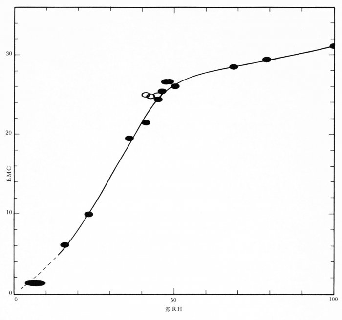Fig. 1: Equilibration curve for silica gel used in the Crizzling Case experiment.