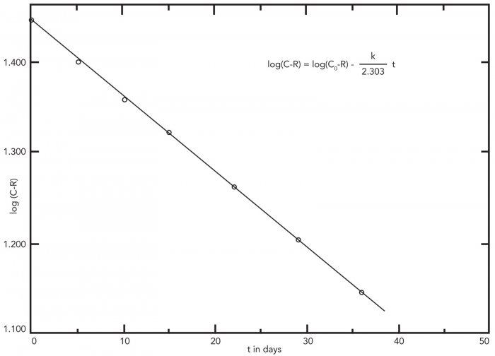 Fig. 5: Plot of log (C-R) versus time for RH data recorded in the Crizzling Case experiment during the interval December 17, 1977 until January 23, 1978.