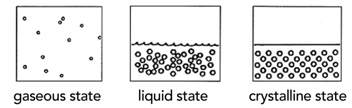 Classical Stages of Matter