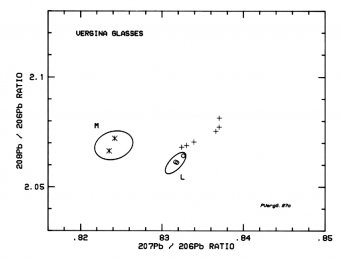 Fig. 5: Lead-isotope data for some Vergina glasses and a selection of related samples.
