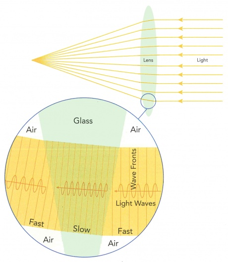 How a lens bends light